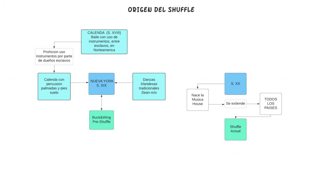 Infografia. Origen del Shuffle
